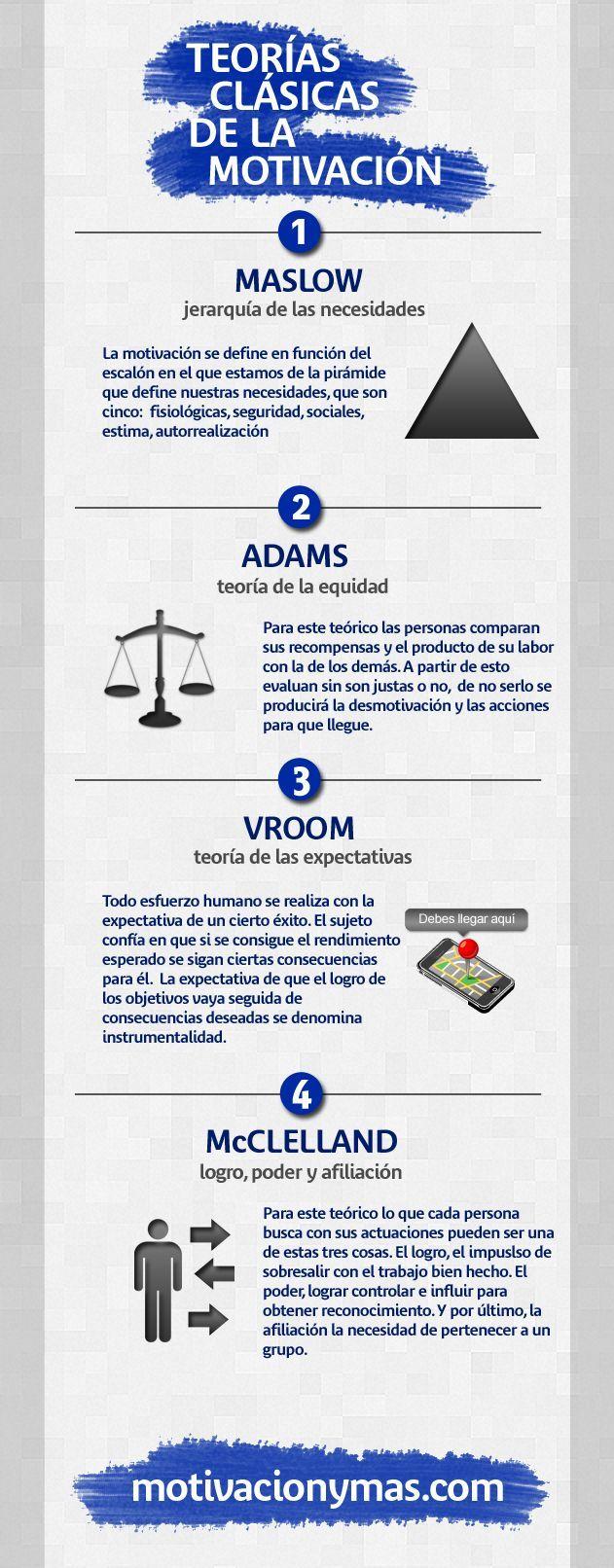 Motivación4TeoríasClásicas-Infografía-BlogGesvin