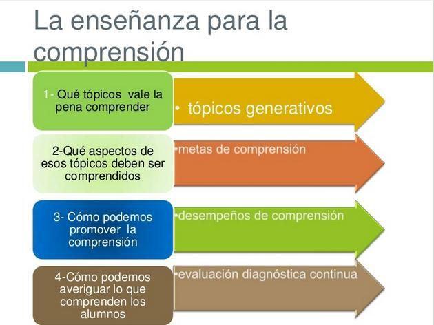 QuéEsEnseñanzaParaComprensión-Presentación-BlogGesvin