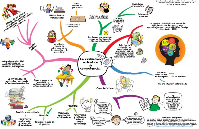 ¿Qué es la Evaluación Auténtica? | Infografía