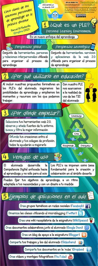 QueEsPLE-EntornoPersonalAprendizaje-Infografía-BlogGesvin