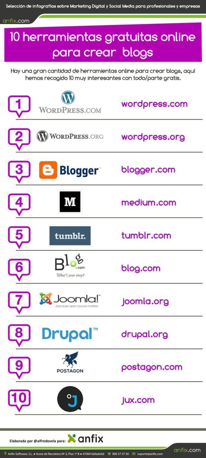 10SitiosGratuitosParaCrearBlogsEnLínea-Infografía-BlogGesvin