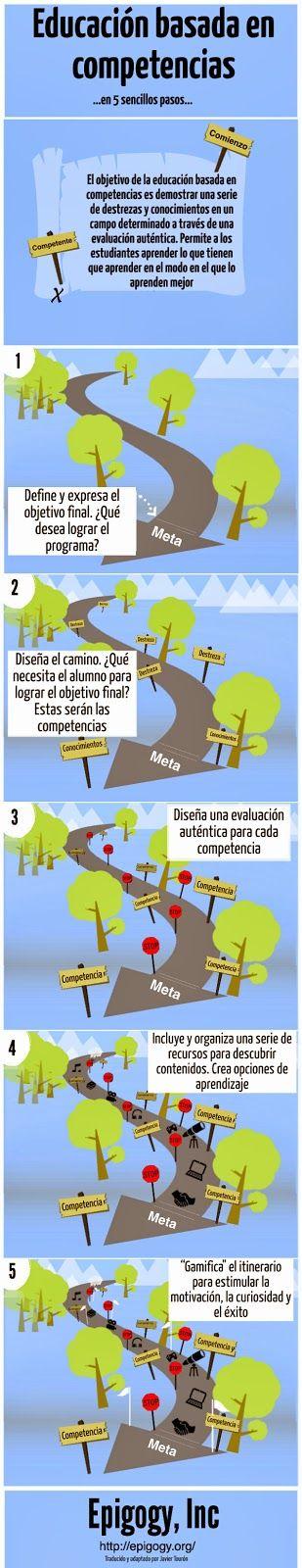 5PasosAbordarEducaciónBasadaCompetencias-Infografía-BlogGesvin