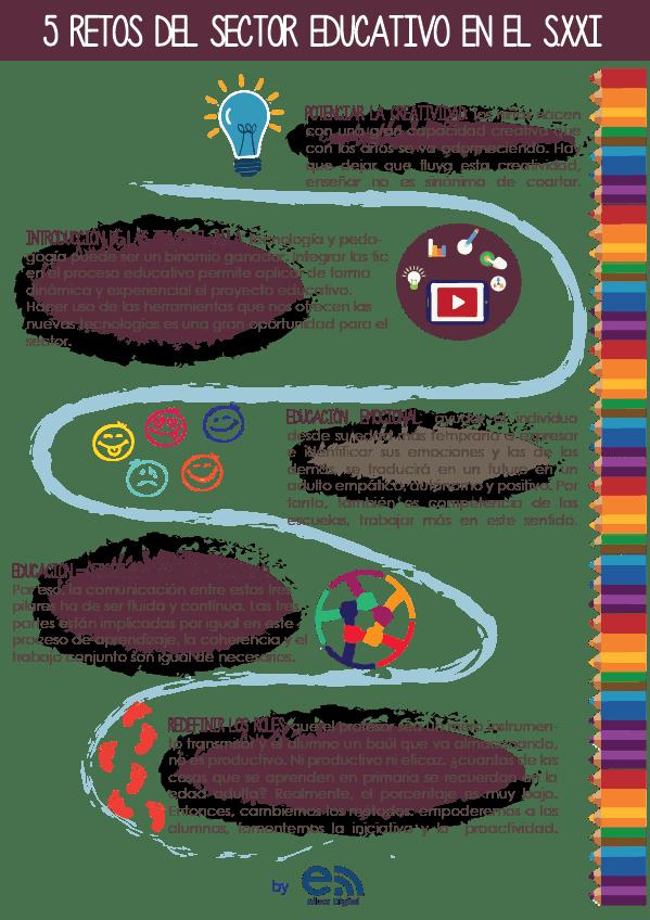 5RetosEducativosDelSigloXXI-Infografía-BlogGesvin