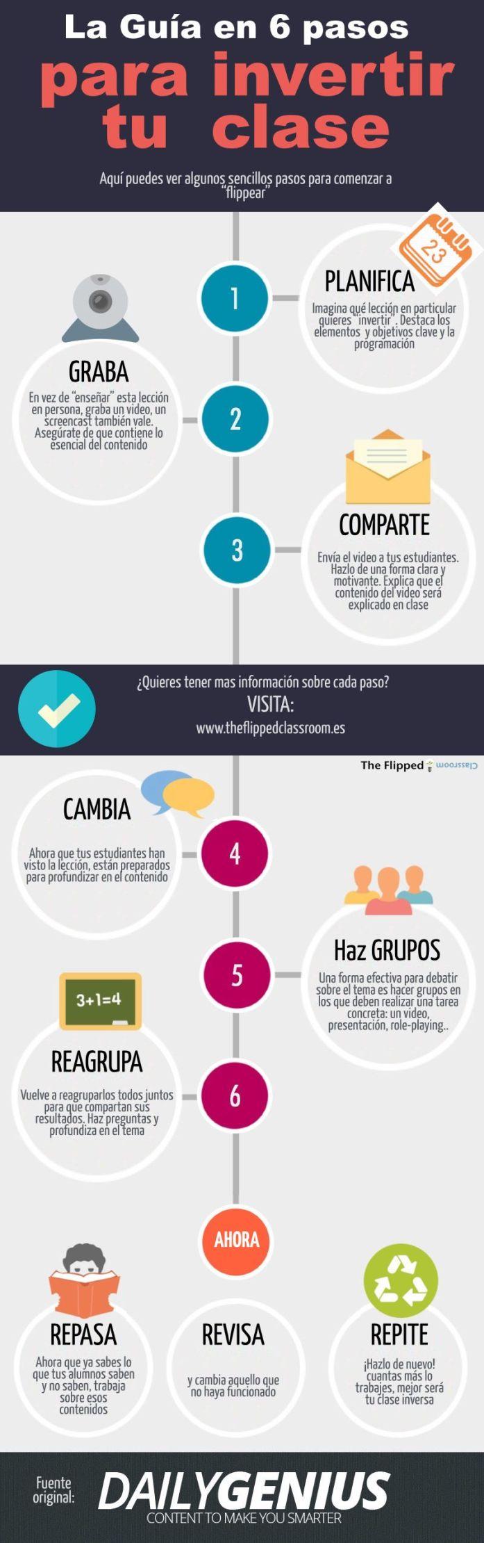 6PasosParaInvertirTuClase-Infografía-BlogGesvin