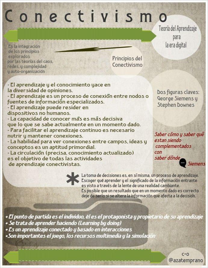 ApuntesSobreConectivismo-Infografía-BlogGesvin