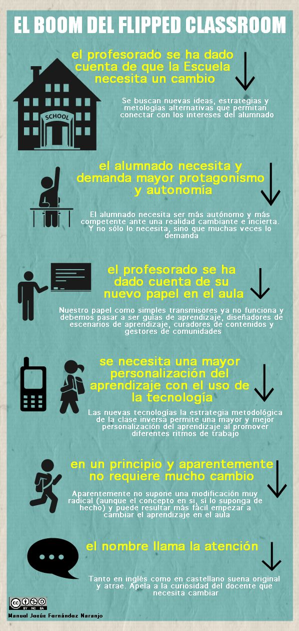 ClaseInvertida6RazonesParaAdoptarla-Infografía-BlogGesvin