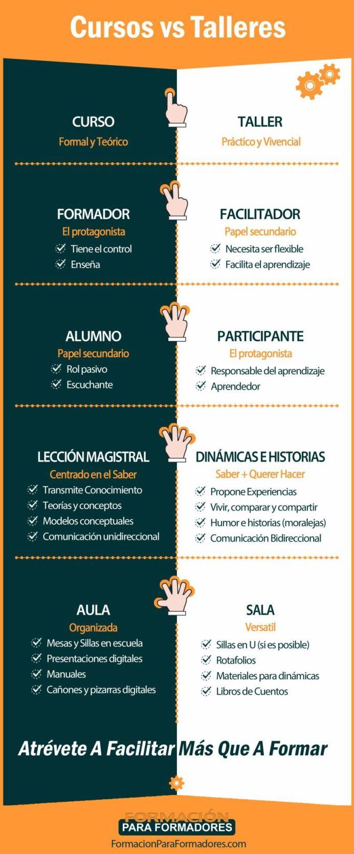 CursosVsTalleres-Infografía-BlogGesvin