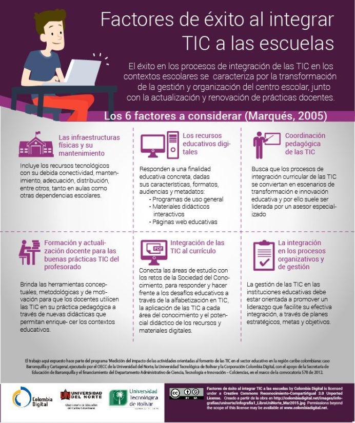 FactoresClaveIntegrarTICEnEscuelas-Infografía-BlogGesvin