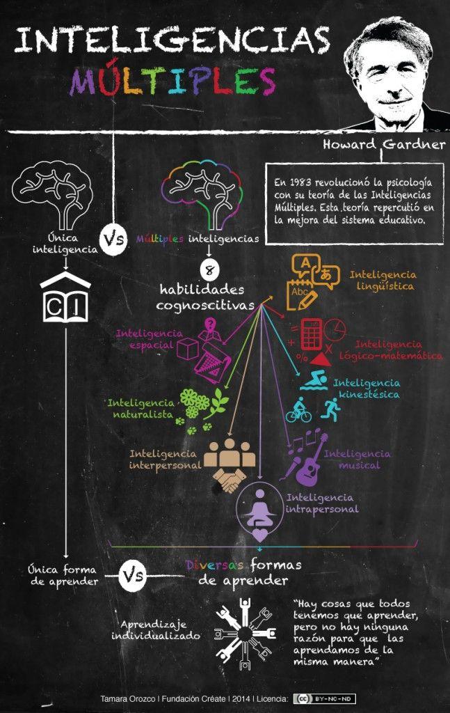 InteligenciaÚnicaVsInteligenciasMúltiples-Infografía-BlogGesvin