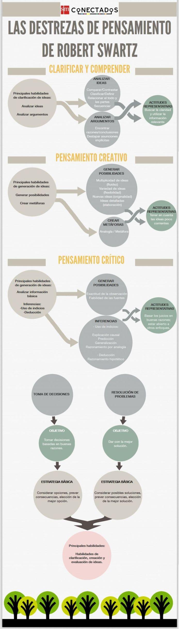 Las3DestrezasPensamientoRobertSwartz-Infografía-BlogGesvin