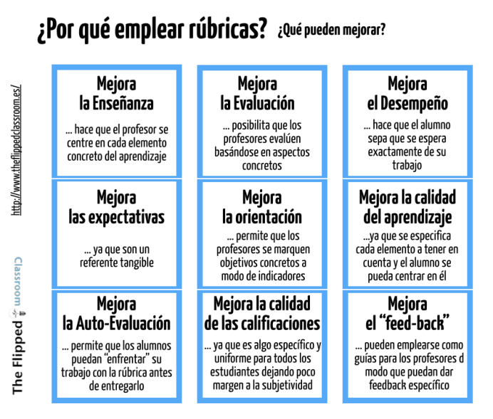 PorQuéEmplearRúbricasCómoUtilizarlas1-Infografía-BlogGesvin