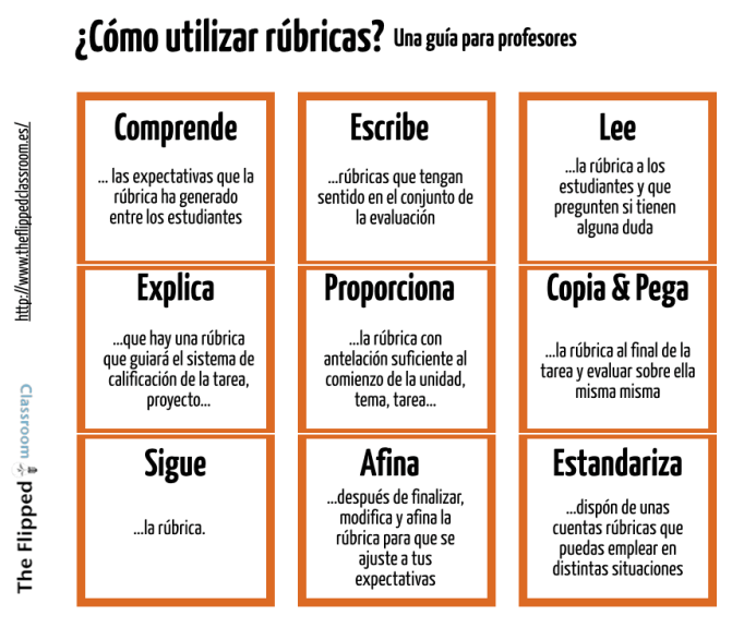 PorQuéEmplearRúbricasCómoUtilizarlas2-Infografía-BlogGesvin