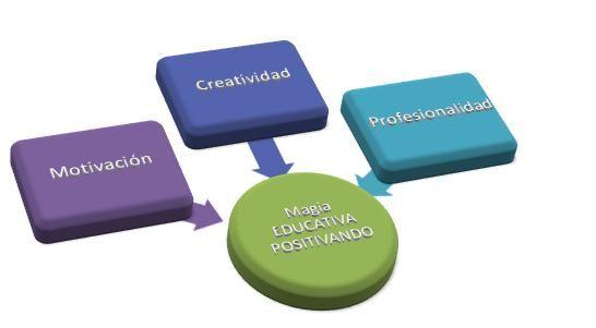 QuéEsPedagogíaPositiva3-Artículo-BlogGesvin