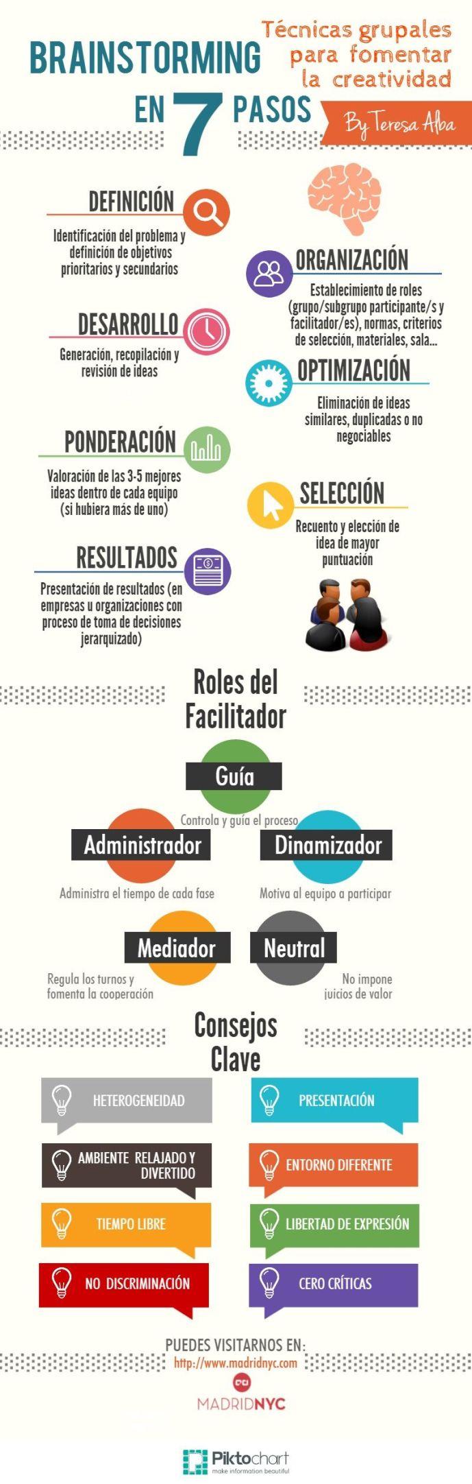 TécnicasGrupalesFomentarCreatividadLluviaIdeas-Infografía-BlogGesvin