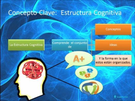 TeoríaAprendizajeSignificativo-Video-BlogGesvin