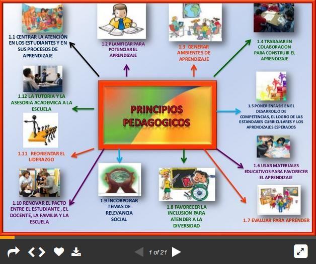 12PrincipiosPedagógicosGuíaDocente-Presentación-BlogGesvin