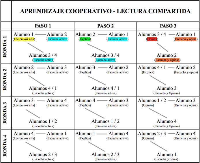 AprendizajeCooperativoUnEjemploLecturaCompartida-Artículo-BlogGesvin