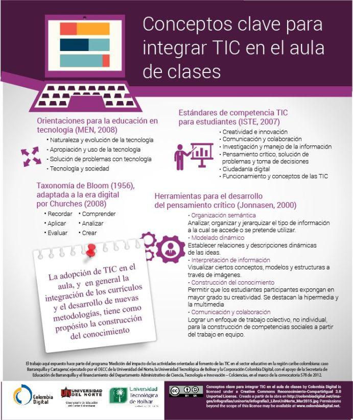 ConceptosClaveIntegrarTICEnAula-Infografía-BlogGesvin
