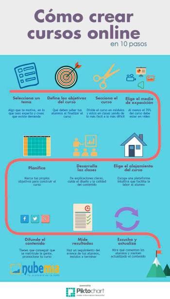Curso en Línea - Como Crearlo en 10 Pasos | Infografía