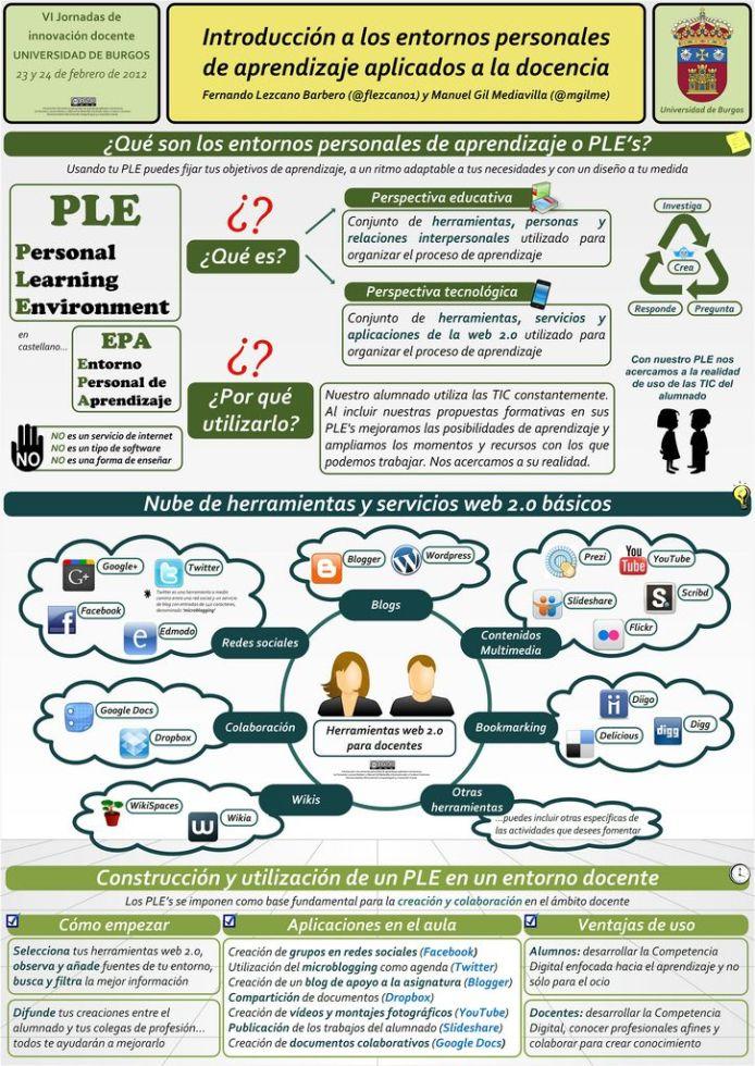 DocenciaEntornosPersonalesAprendizajePLE-Infografía-BlogGesvin