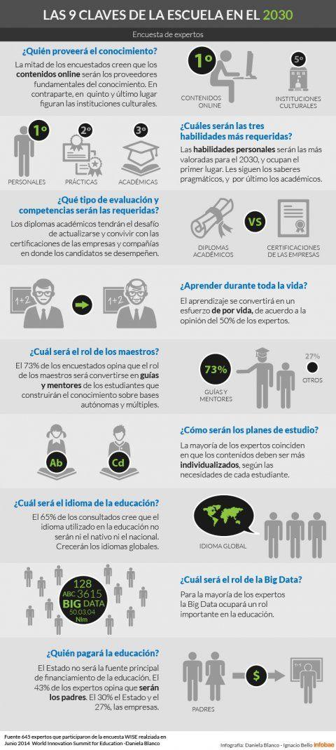 EscuelaFuturo9AspectosClave-Infografía-BlogGesvin
