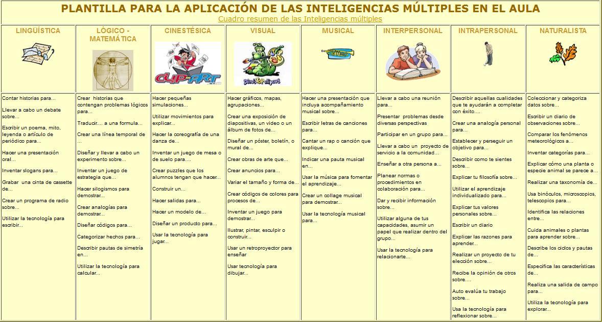 Inteligencias Múltiples – Plantilla de Aplicación | Infografía ...