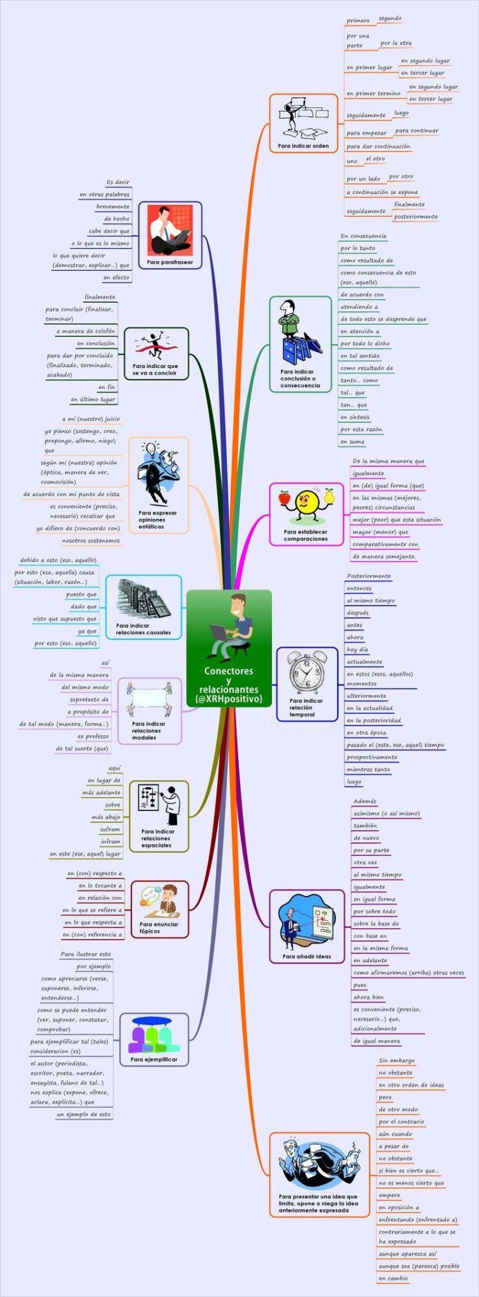 LectoescrituraConectoresRelacionantes-Infografía-BlogGesvin