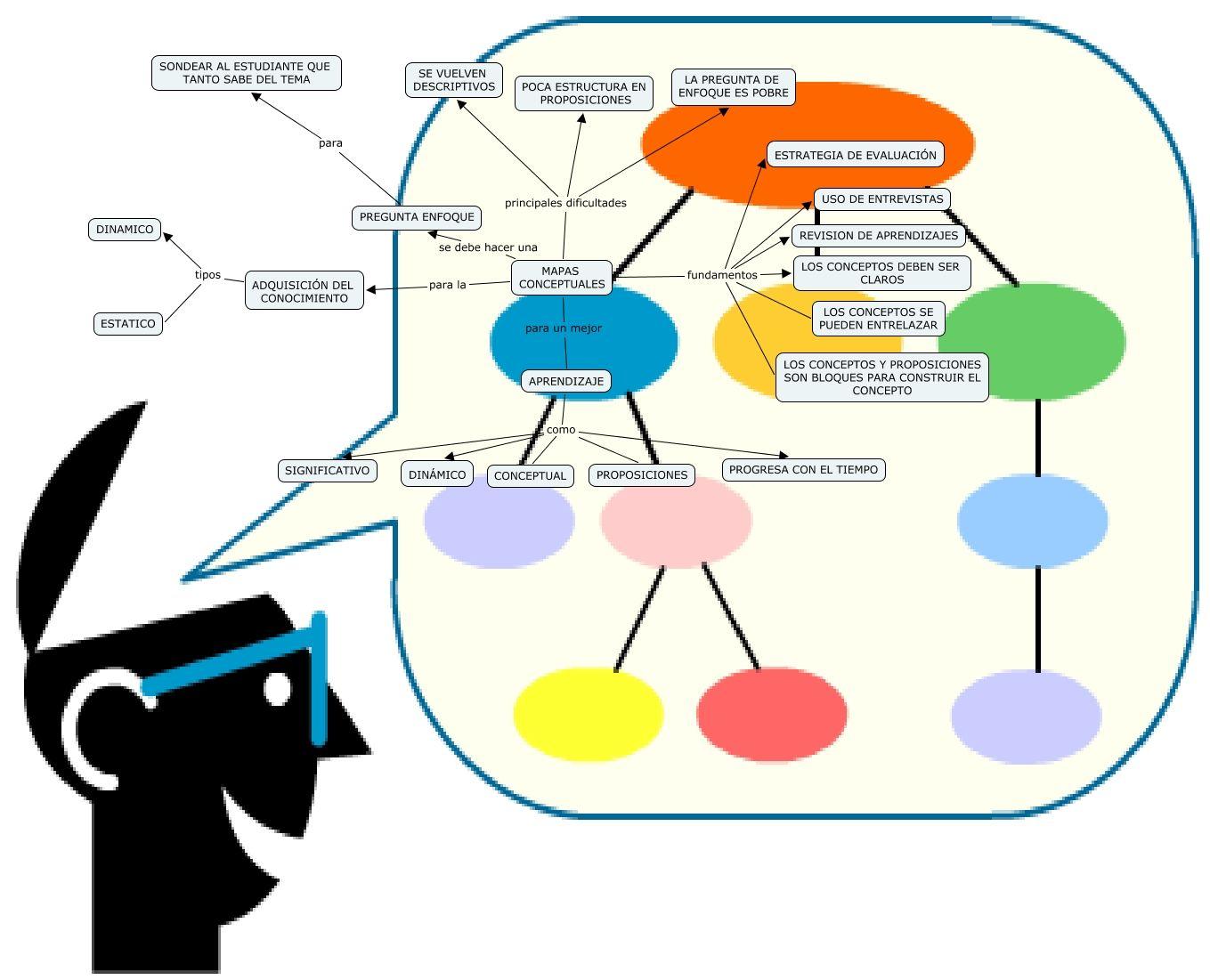 Mapas Conceptuales 6 Herramientas En Línea Para Crearlas