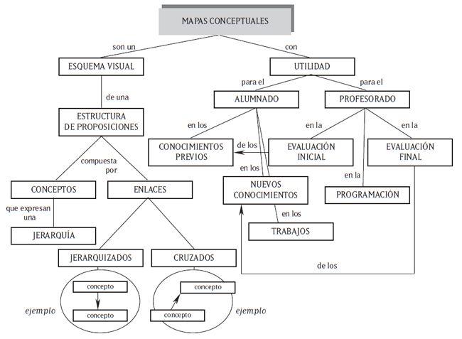 MapasConceptualesComoTrabajarEllos-Artículo-BlogGesvin