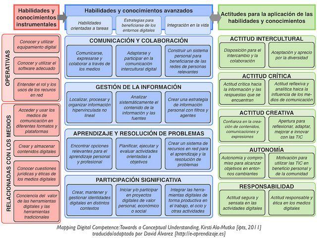 ModeloCompetenciasDigitalesBasadoEstructuraKSA-Artículo-BlogGesvin