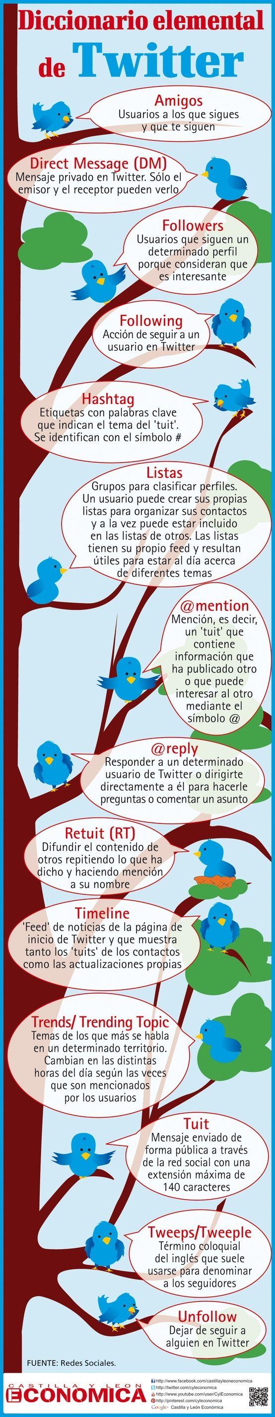 TwitterDiccionarioBásicoPrincipiantes-Infografía-BlogGesvin
