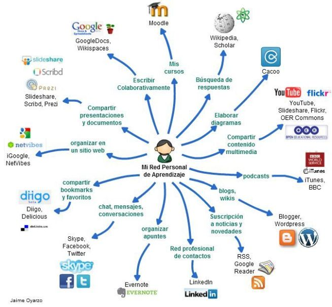 ActividadesHerramientasImplementarPLE-Infografía-BlogGesvin