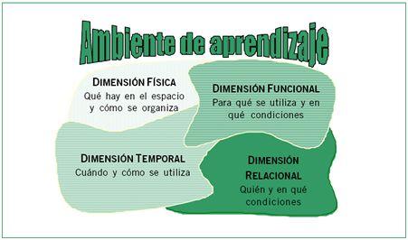 EspacioEscolarAmbienteAprendizajeUnaReflexiónEducaciónInfantil-Artículo-BlogGesvin