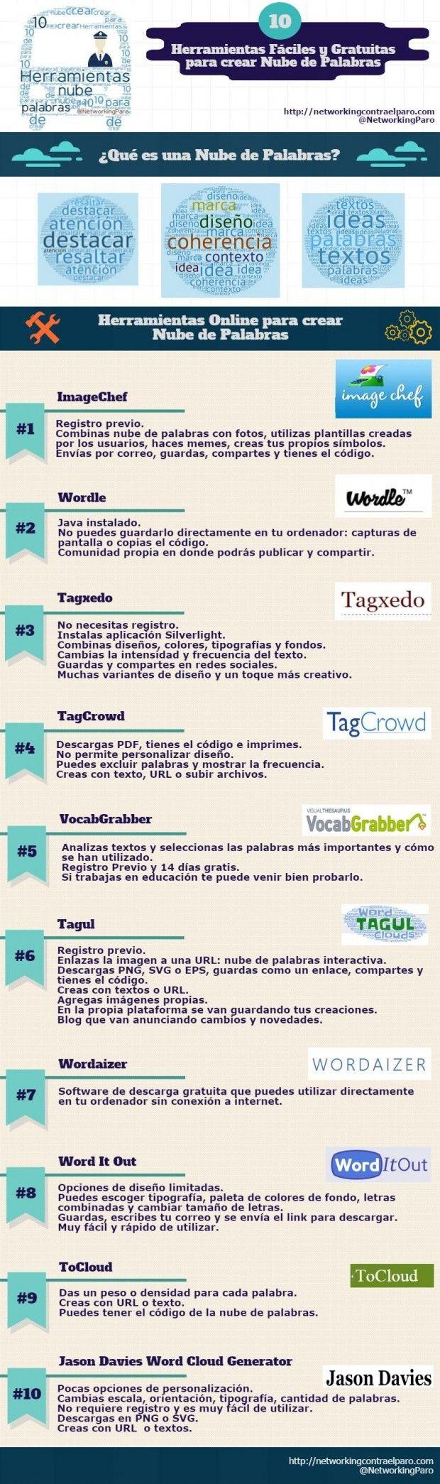 NubePalabrasFundamentos10HerramientasGratuitasConstruirlas-Artículo-BlogGesvin