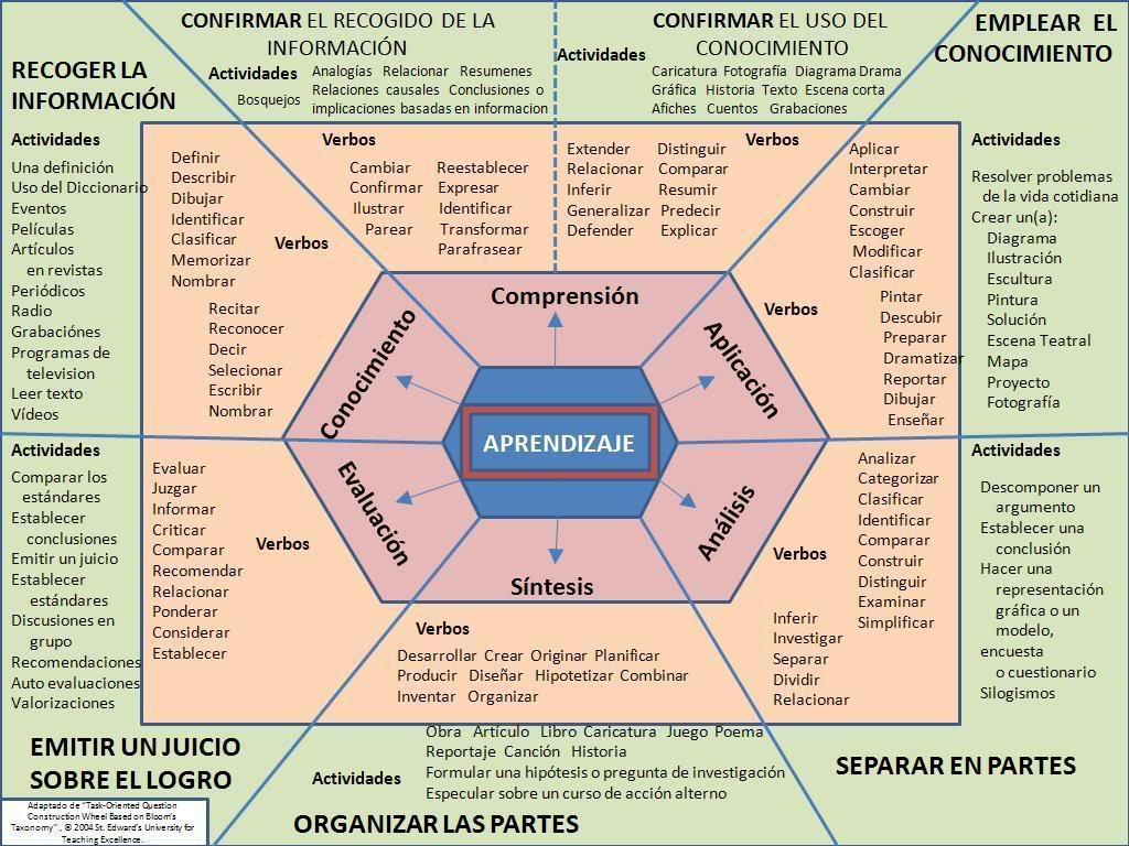 Taxonomía de Bloom – Esquema para Redactar Competencias | Infografía ...