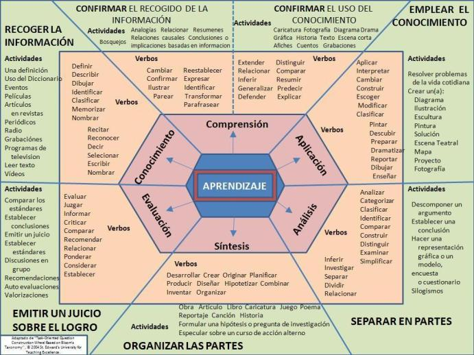 TaxonomíaBloomEsquemaRedactar-Competencias-Infografía-BlogGesvin