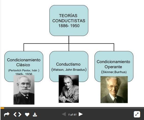 TeoríasConductistasPrincipalesModelosAprendizaje-Presentación-BlogGesvin