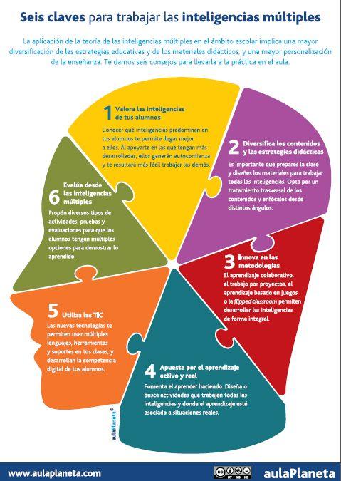 6EstrategiasAplicarInteligenciasMúltiplesAula-Infografía-BlogGesvin