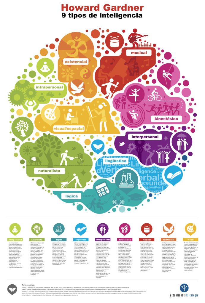 81InteligenciasMúltiplesTendencias-Infografía-BlogGesvin