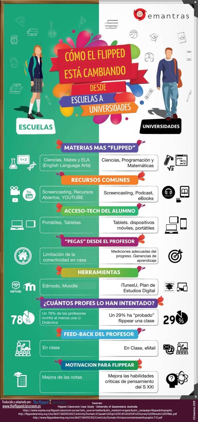 AulaInvertidaImpactoEscuelasUniversidades-Infografía-BlogGesvin