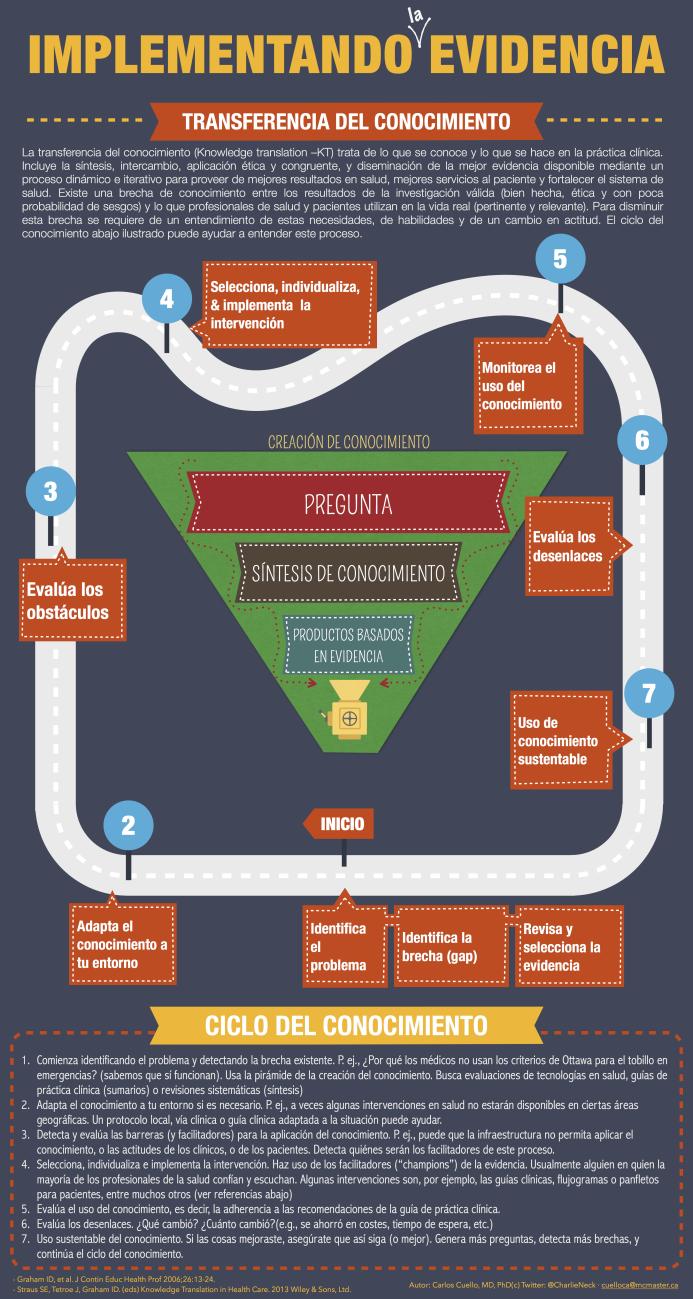 ComoSucedeTransferenciaConocimiento-Infografía-BlogGesvin