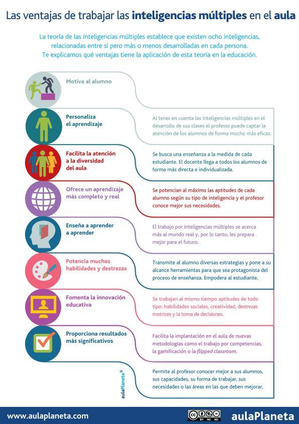 InteligenciasMúltiplesVentajasTrabajarlasAula-Infografía-BlogGesvin
