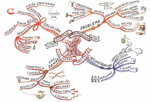OrganizadoresGráficosPoderDidácticoRepresentaciónVisual-eBook-BlogGesvin