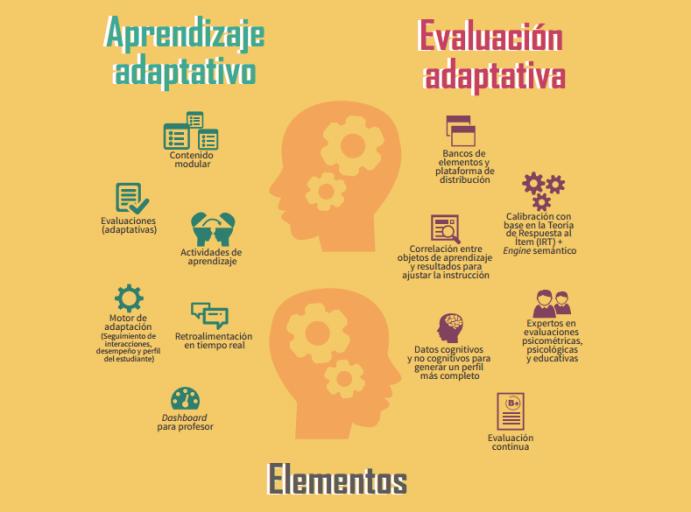 AprendizajeAdaptativoEvaluaciónAdaptativa-Artículo-BlogGesvin