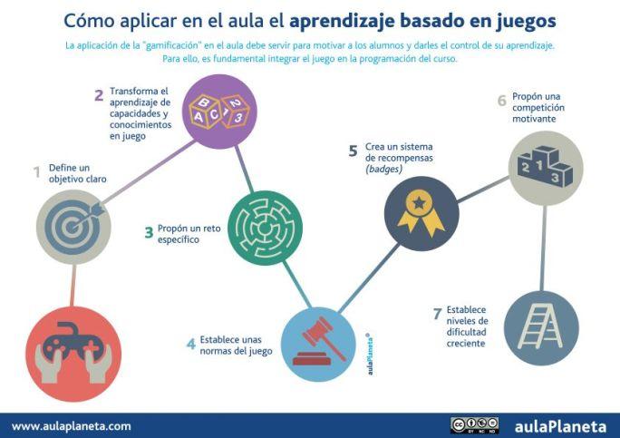 AprendizajeBasadoJuegosCómoAplicarloAula-Artículo-BlogGesvin