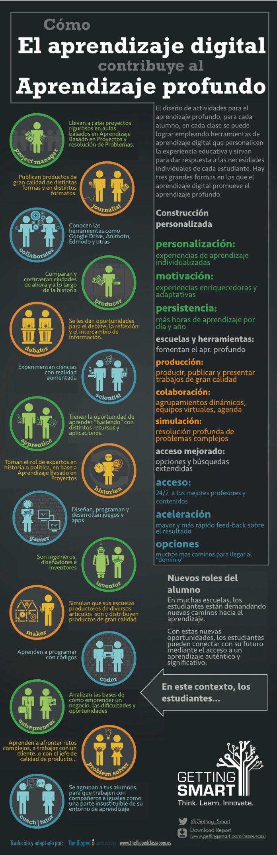 AprendizajeProfundo3ManerasPromoverlo-Infografía-BlogGesvin