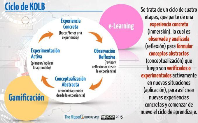 ElCicloKolb4CapacidadesAprendizaje-Artículo-BlogGesvin