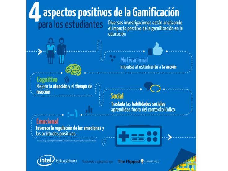Gamificación4VentajasAplicarlaAula-Infografía-BlogGesvin