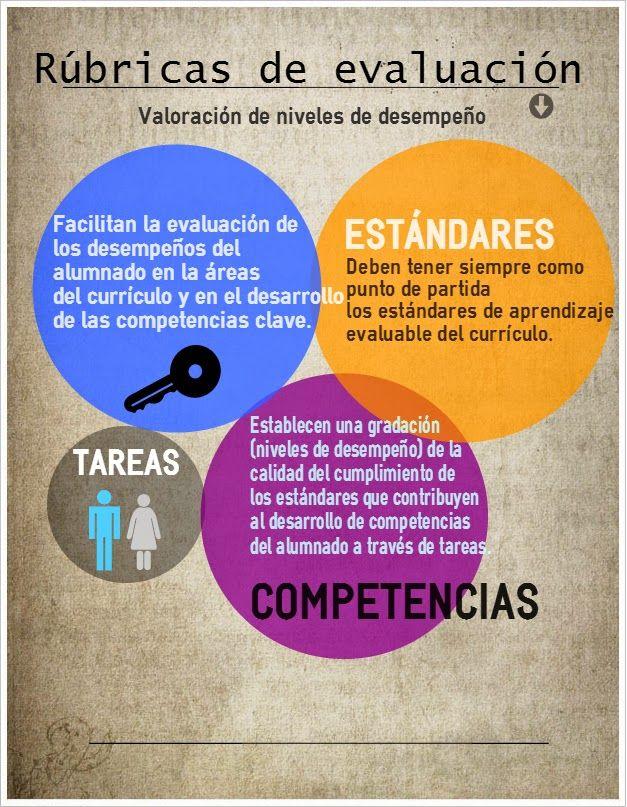 RubricasEvaluaciónAfinandoIdea-Infografía-BlogGesvin