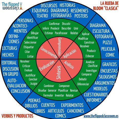 RuedaClásicaTaxonomíaBloomIncluyeActividadesPropuestas-Infografía-BlogGesvin